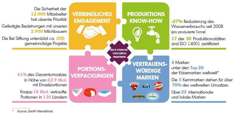 CSR-Rahmen